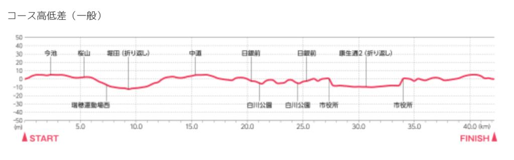 名古屋ウィメンズマラソン2020日程・コース・穴場観戦場所や放送時間についても