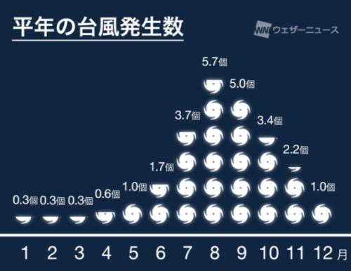 台風10号2021最新情報・平年の台風発生数